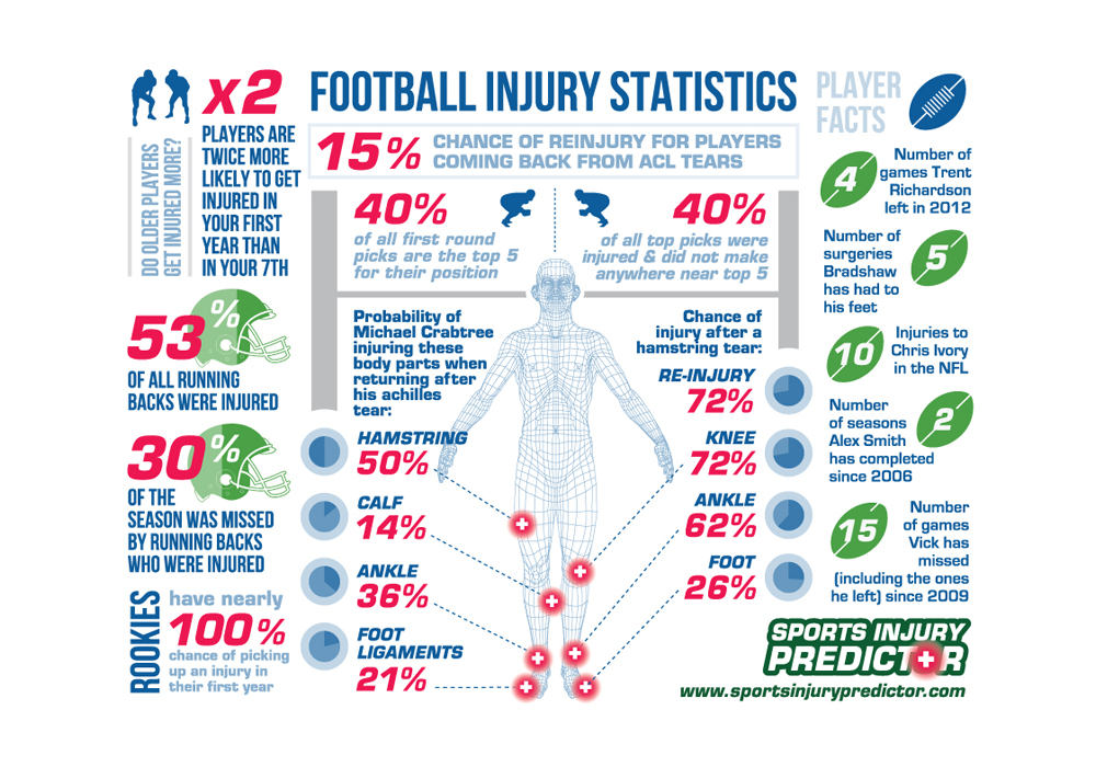 NFL Injury Stats Infographic