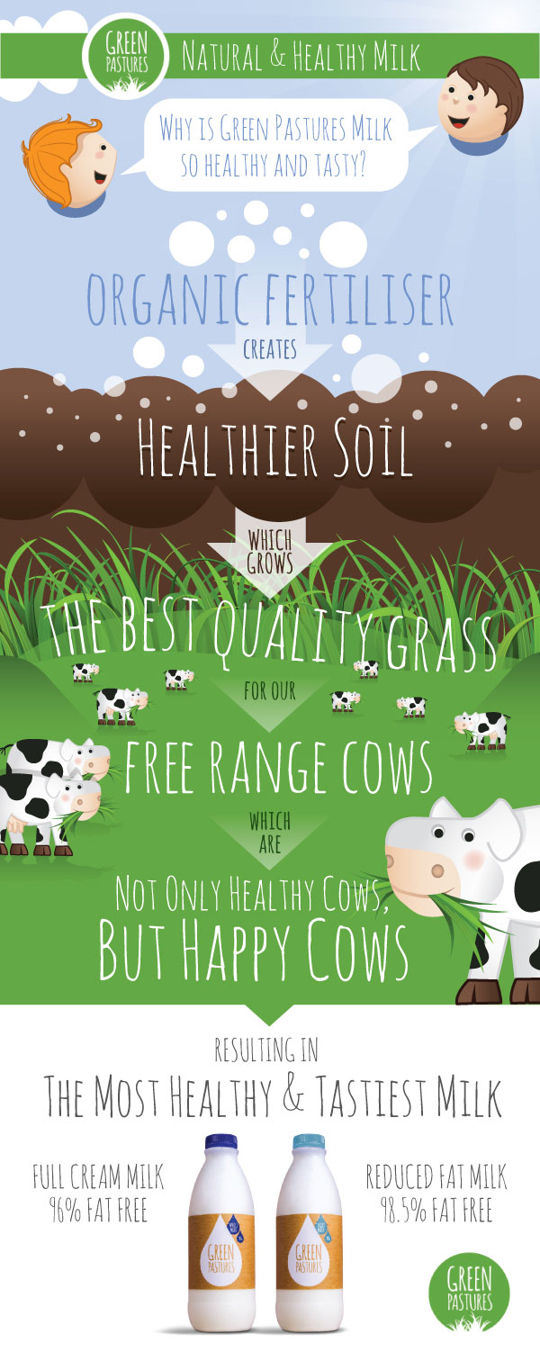 Green Pastures Infographic